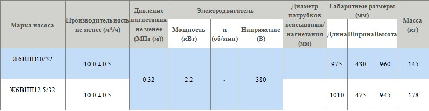 Поршневой насос Ж6ВНП